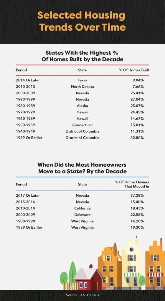 Graphic showing housing trends over time